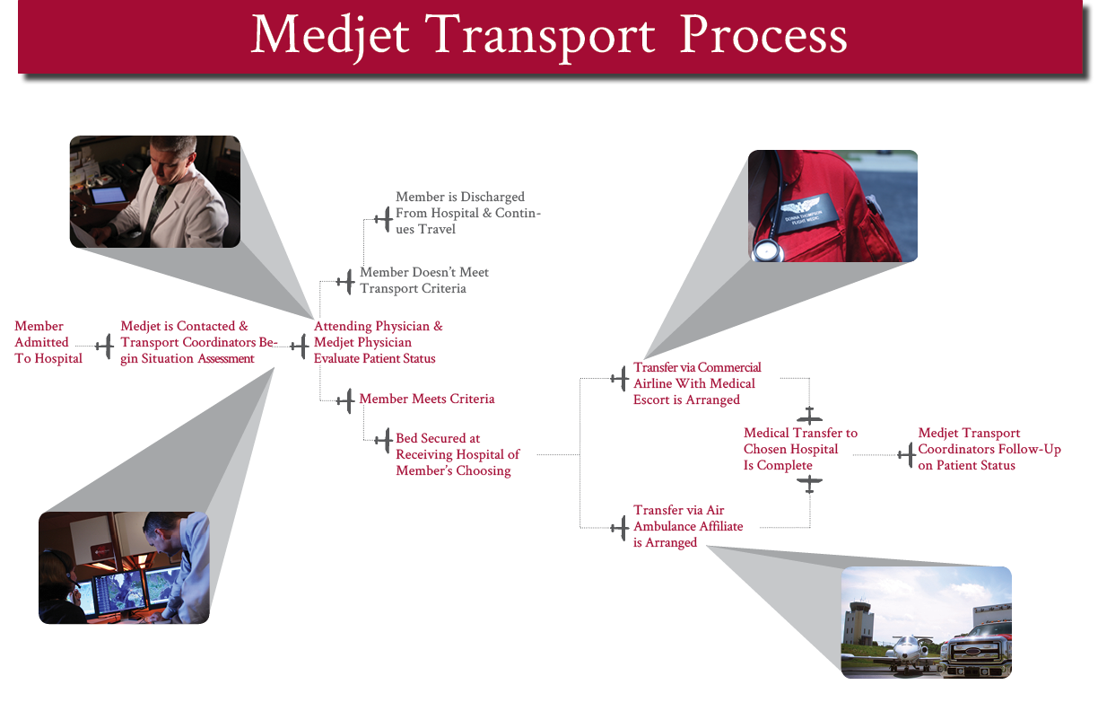 Medjet Transport Process